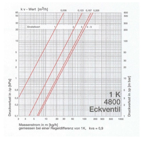 heizungdirekt24 - VIESSMANN Thermostatventil 1/2\